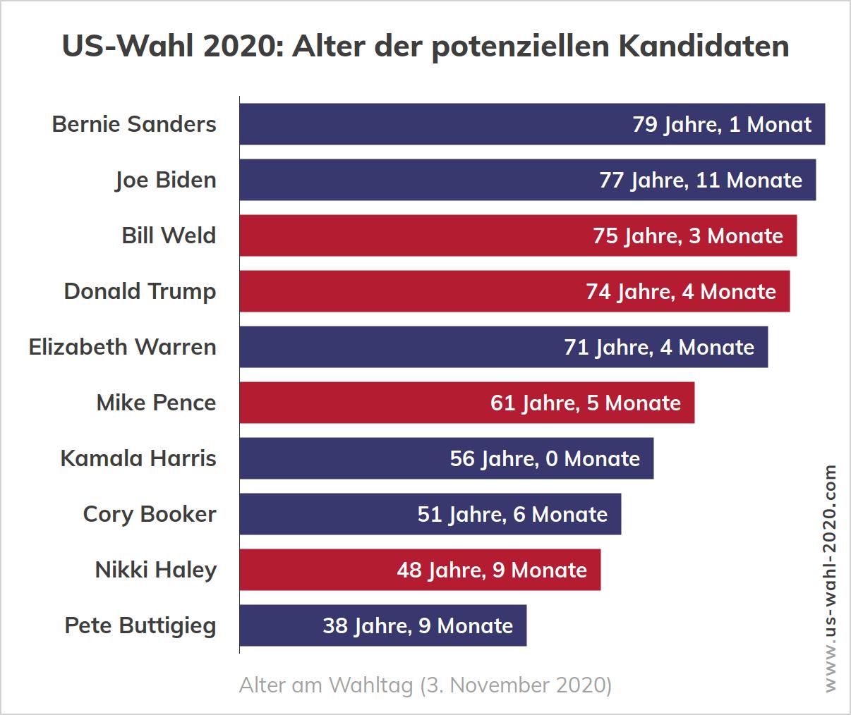 US-Wahl 2020 - Alter der Kandidaten am Wahltag der Präsidentschaftswahl in den USA