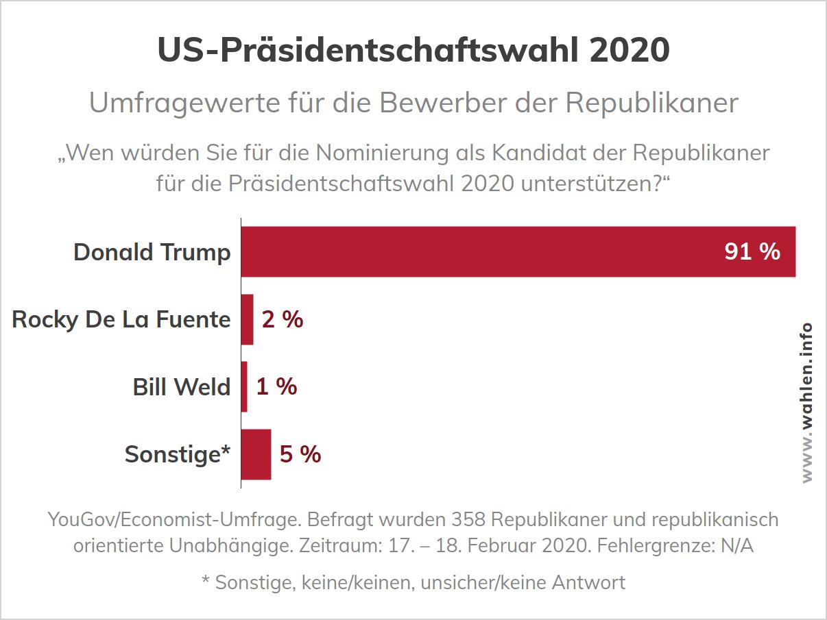 US-Wahl 2020 - Umfrage zu den Kandidaten der Republikaner