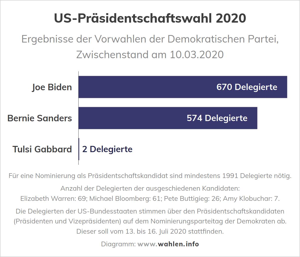 Präsidentschaftswahl in den USA - Ergebnisse der Vorwahlen der Demokraten