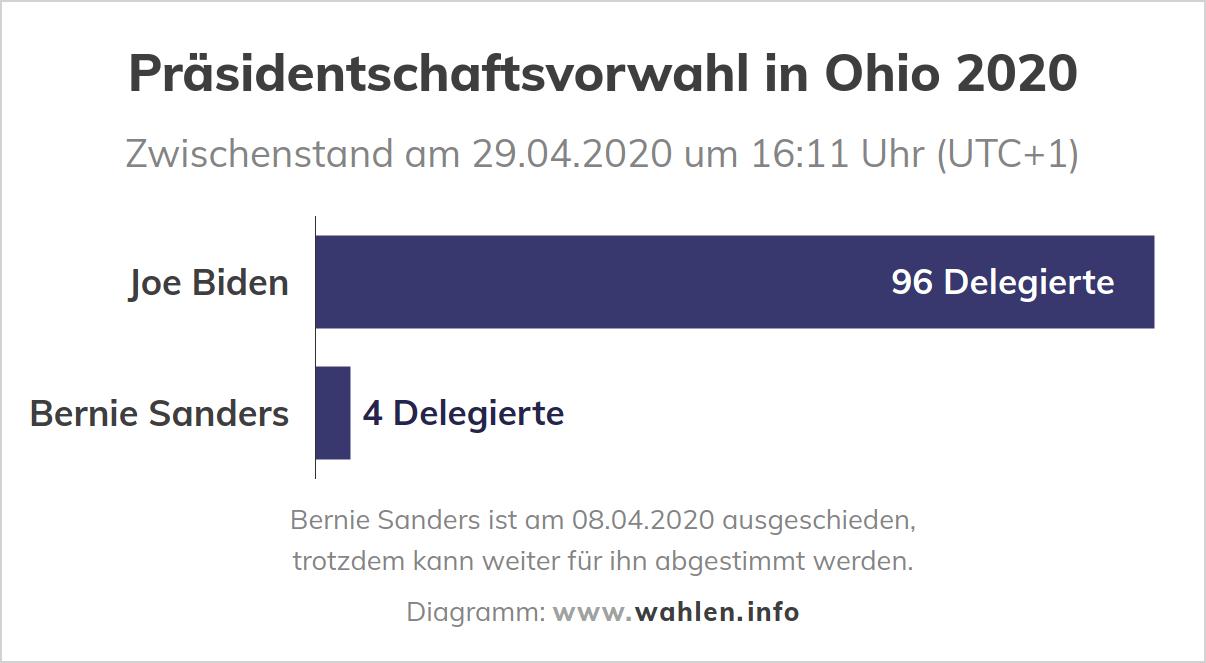 Präsidentschaftswahl in den USA - Präsidentschaftsvorwahl in Ohio