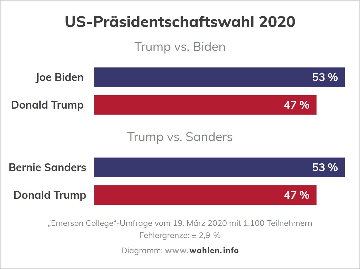 Us Wahlen 2021 Umfrage