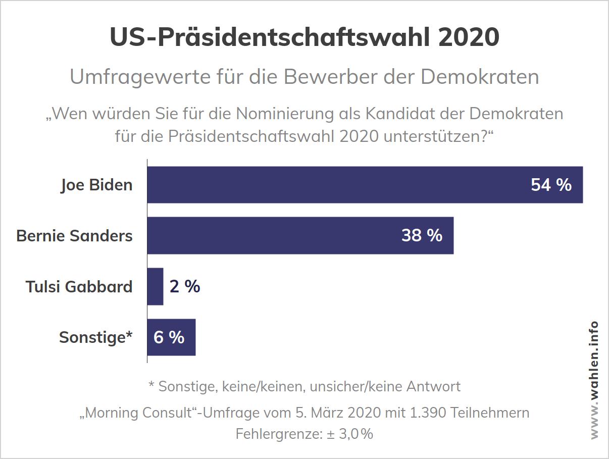 US-Wahl 2020 - Umfrage zu den Kandidaten der Demokraten bei der Präsidentschaftswahl