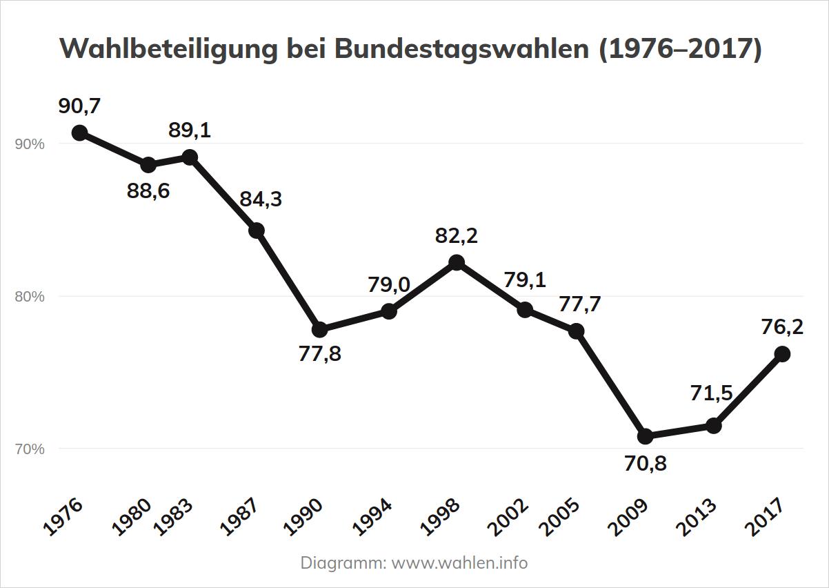 Wahlbeteiligung bei Bundestagswahlen